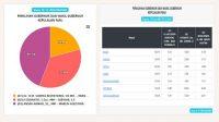Update Kamis 09.00 WIB Real Count Pilkada Kepri 2020: Ansar Marlin Unggul dengan 44,2 %