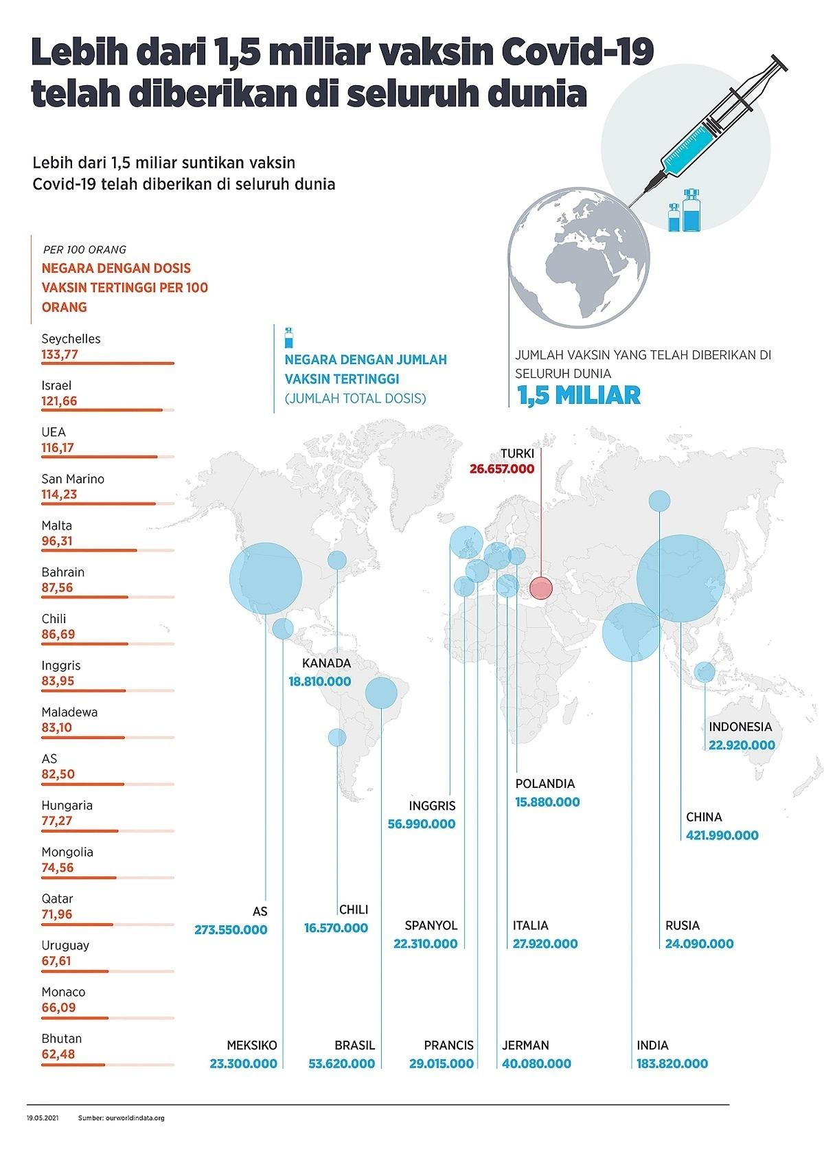 Lebih dari 1,5 miliar vaksin Covid-19 telah diberikan di seluruh dunia